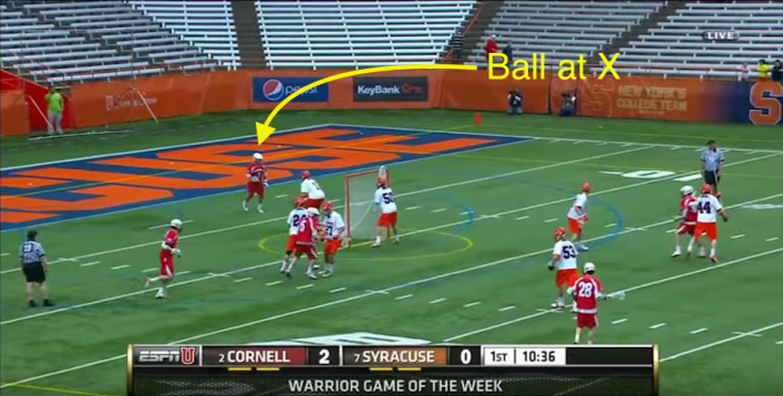 Lacrosse Goalie Play With the Ball at X