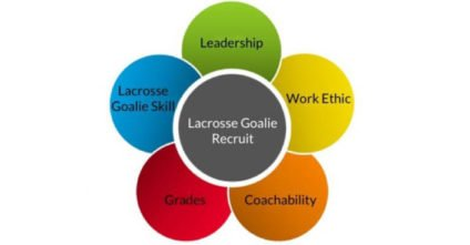 What I Learned From Being Recruited to Play Goalie for an NCAA DI Program