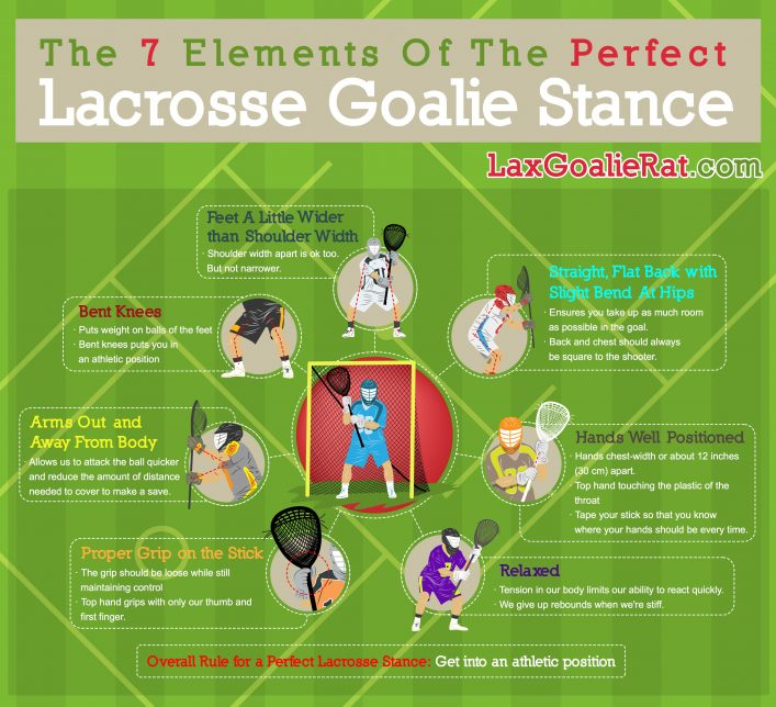 Lacrosse Goalie Stance Infographic
